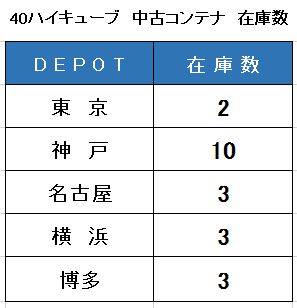 4月21日DAX合同会社の40HC在庫表