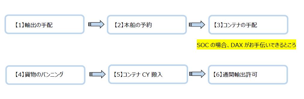 コンテナ販売のDAX SOCの流れ 1.輸出の手配 → 2.本線の予約 → 3.コンテナの手配 → 4.貨物のバンニング → 5.コンテナCY搬入 → 6.通関輸出許可
